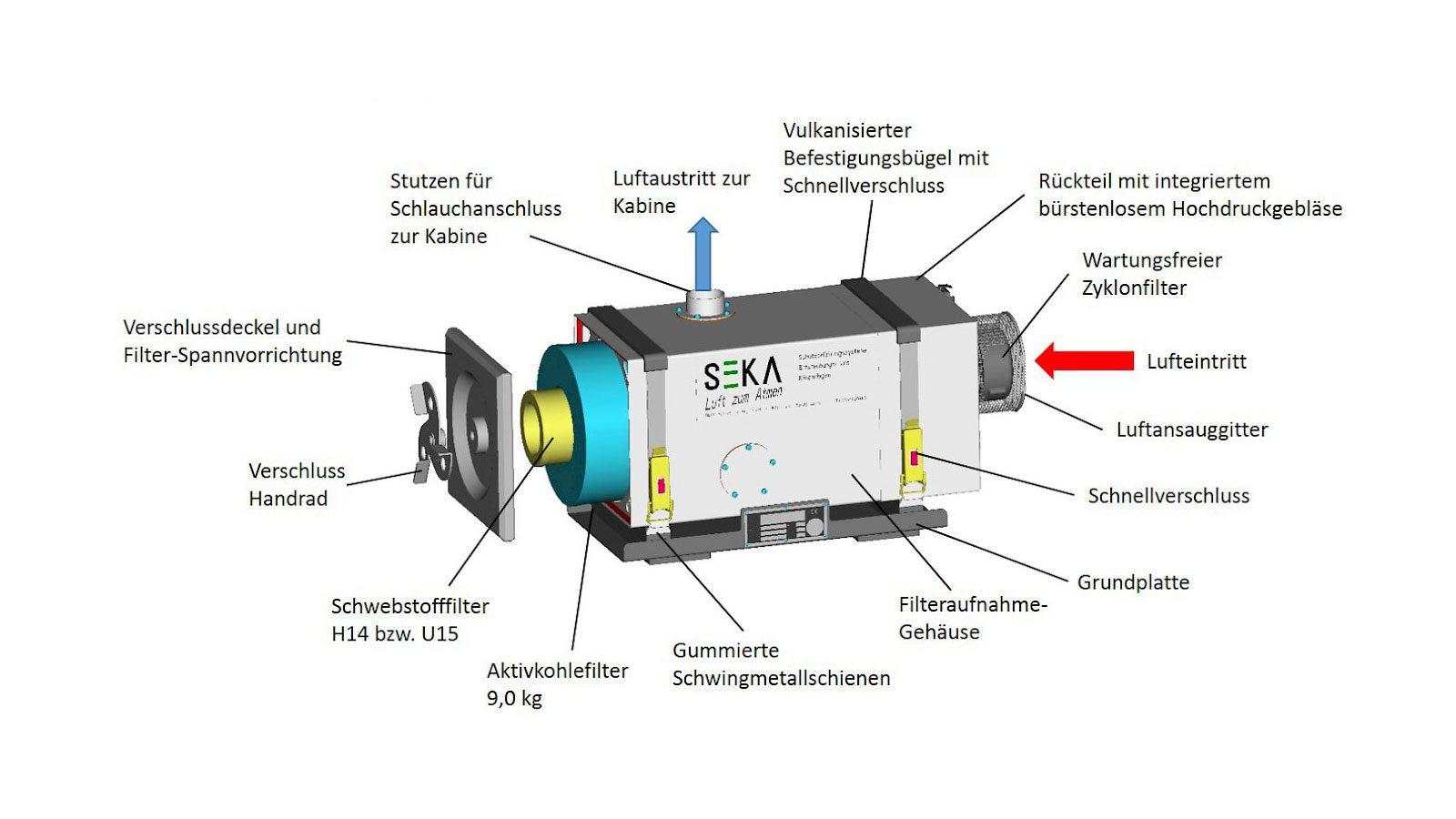SBA80 Beschreibung